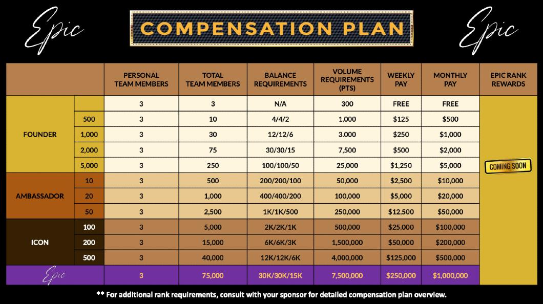EPIC Compensation